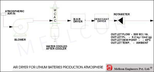 AIR DRYER FOR LITHIUM BATTERIES PRODUCTION ATMOSPHERE